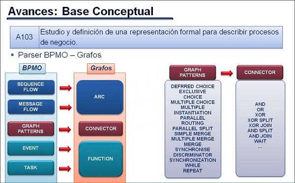 BPMO-Grafos