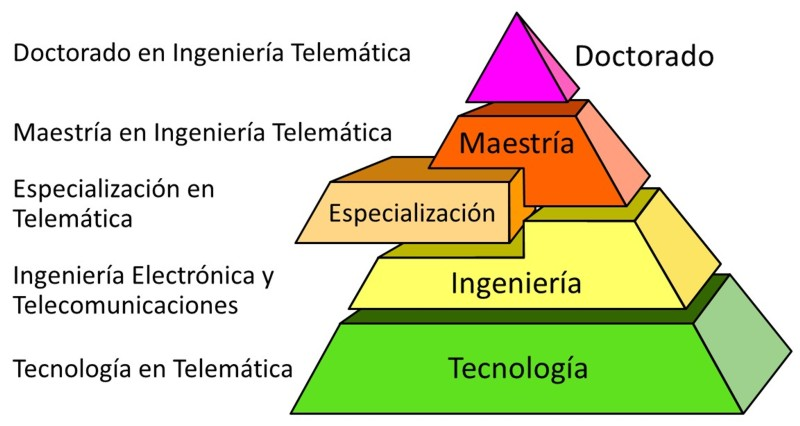 Pirámide de formación DTm